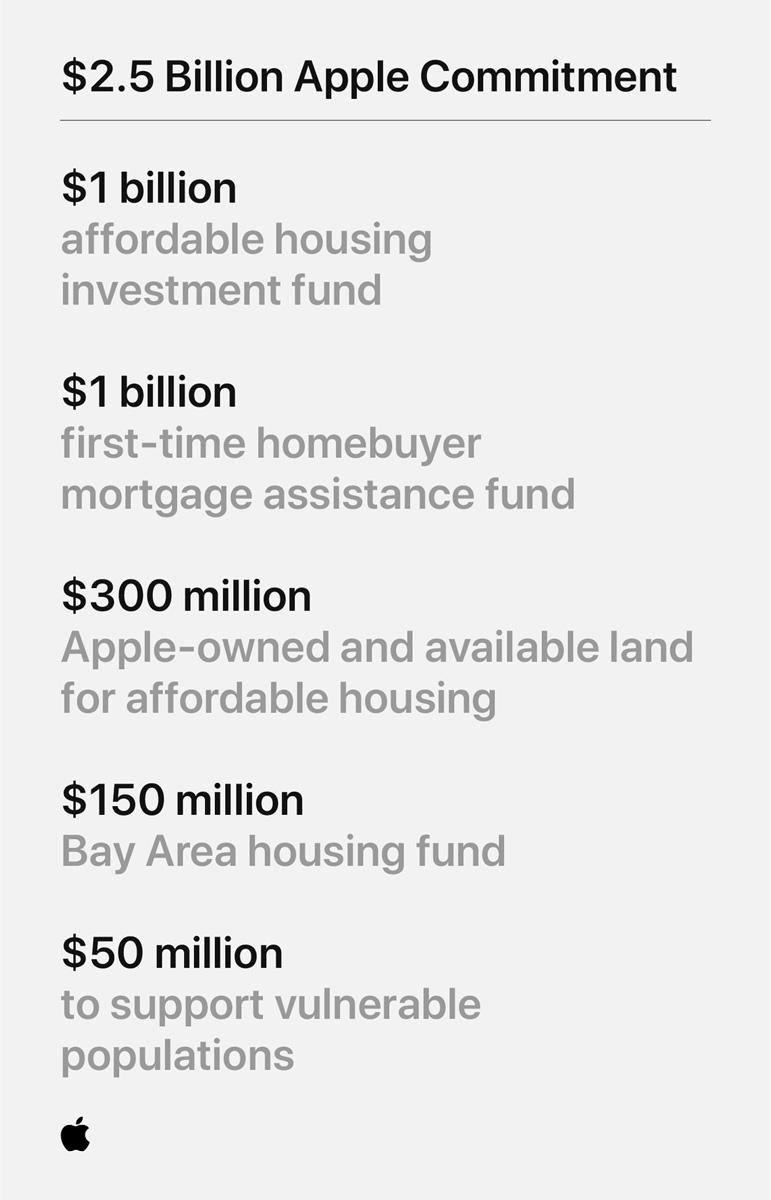 Apple Affordable Housing Fund Plan